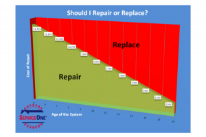 Repair vs. Replace